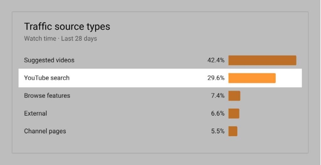 Screenshot of YouTube report traffic source types