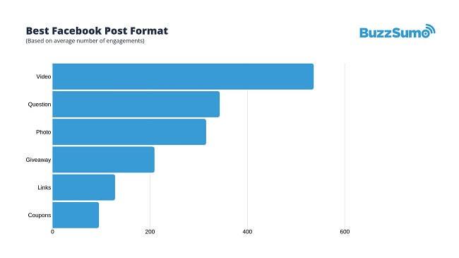 Best Facebook post format infographic