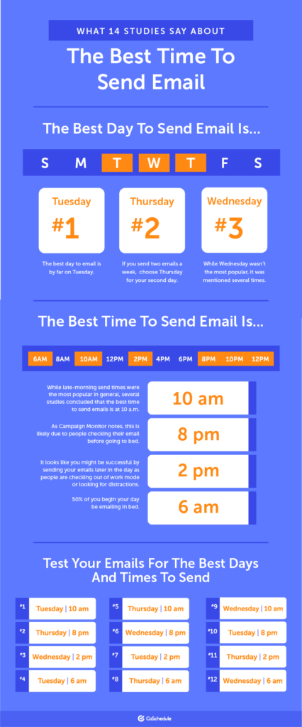 Best time to email infographic
