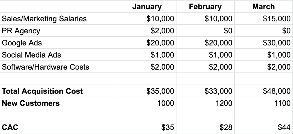Table showing examples of CAC over a three month period