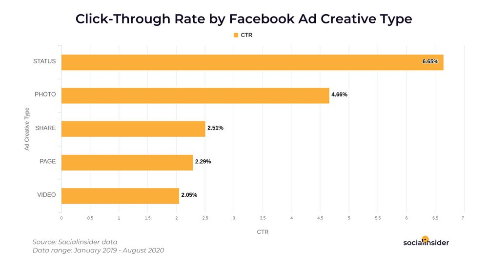 Facebook Ad creative CTR data