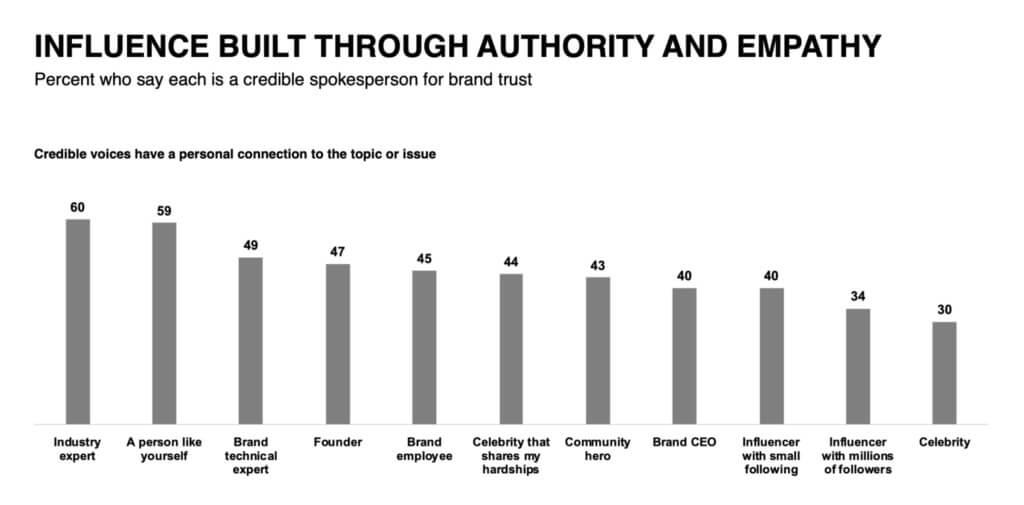 Edelman authority research infographic