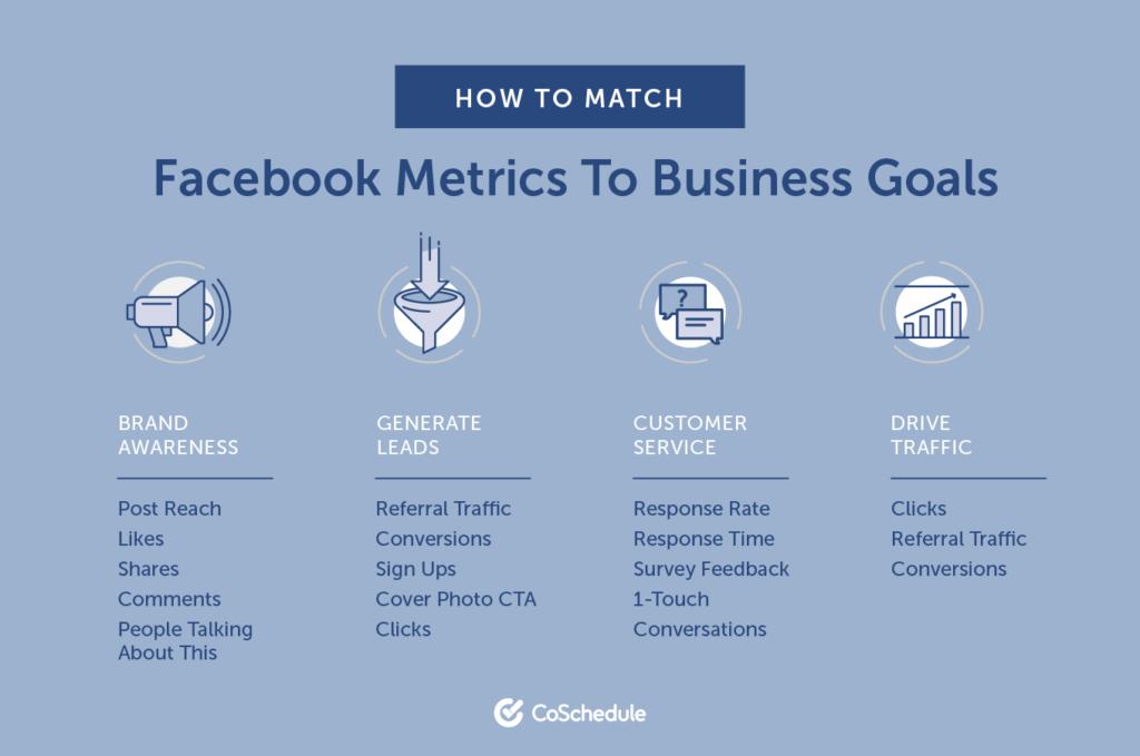 Facebook metrics infographic