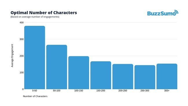 Optimal Facebook character length infographic