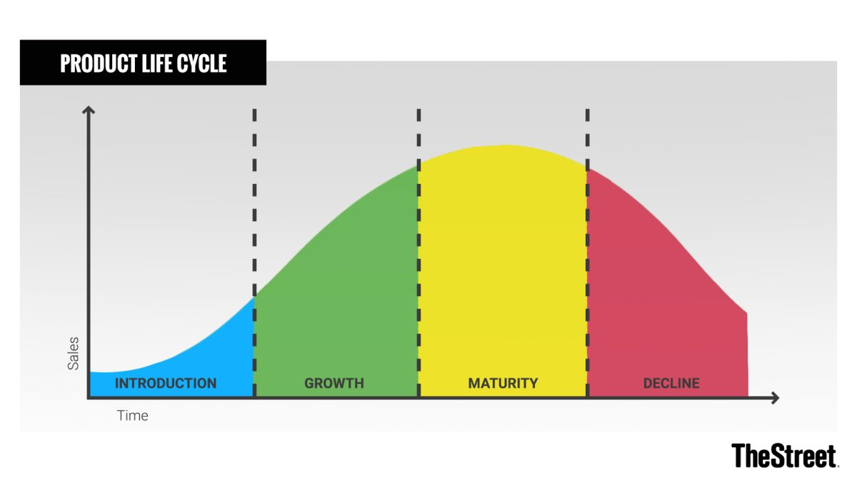 How to Model Your Marketing Against the Product Lifecycle
