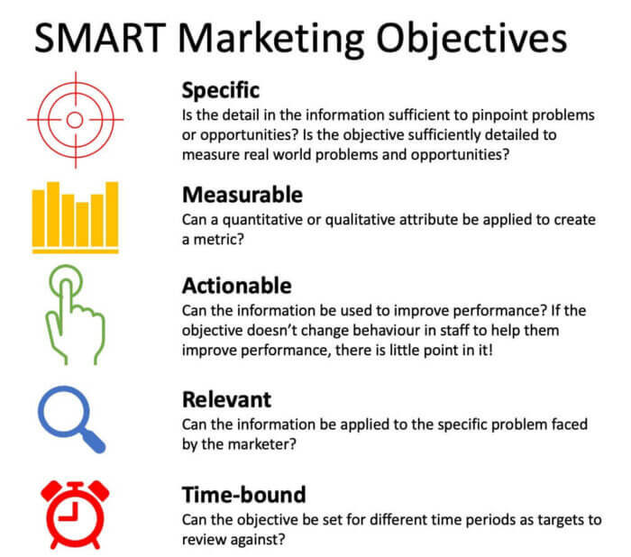 SMART objectives infographic